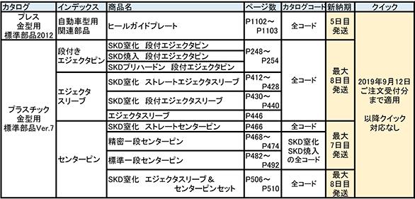 2-20190823 納期変更対象 基本品番リスト.png